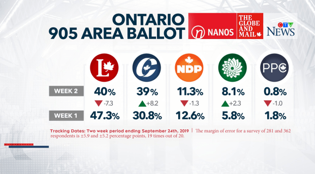 Latest Ontario Polls 2021 and Google Search Data: Liberals at 39.3%, Tories at 31.7%, NDP at 19.5%