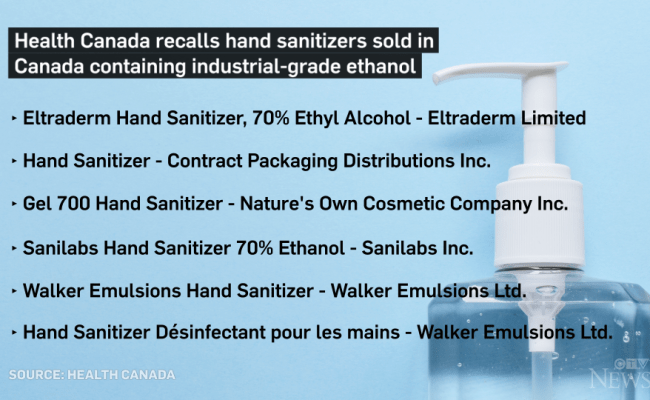 Health Canada Recalls Six Hand Sanitizers Containing