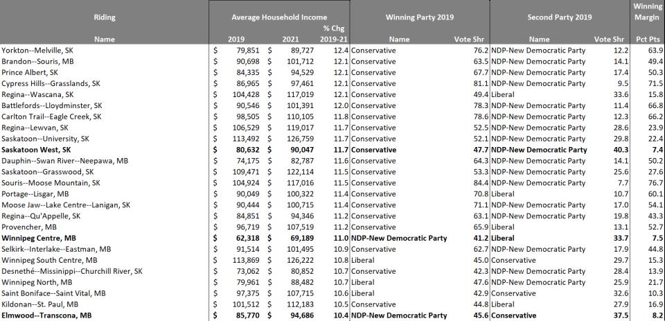 Rapid income growth COVID (Environics)