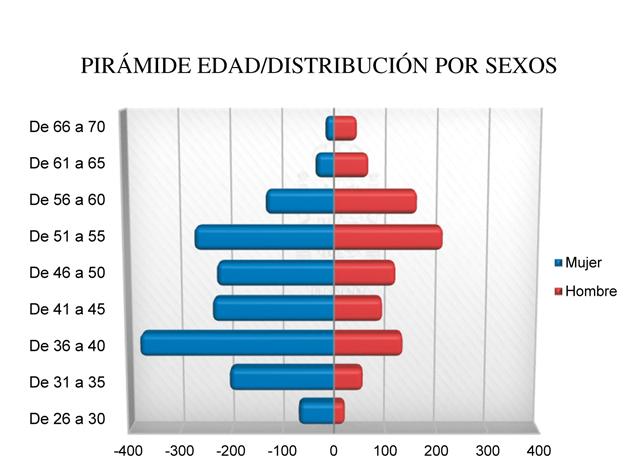 Gráfico de mujeres y hombres en la fiscalía