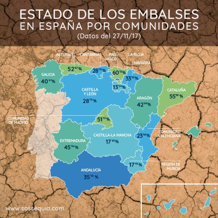 El estado de los embalses en España.