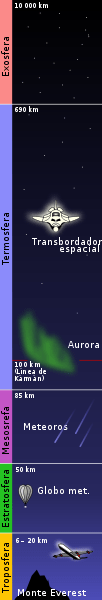 102px-atmosphere_layers-essvg