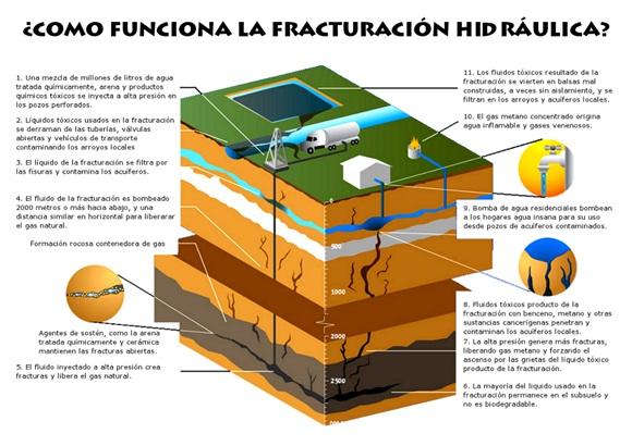 Así funciona el 'fracking' o fracturación hidráulica.