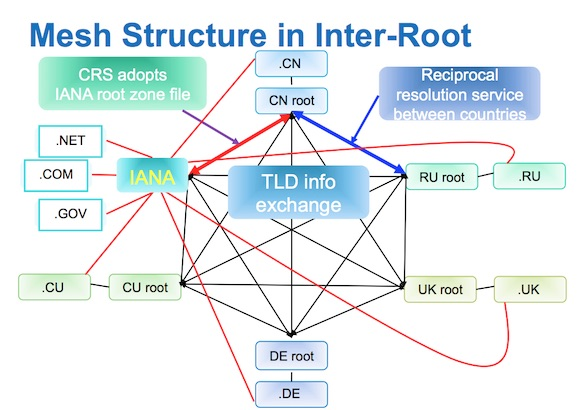 inter root
