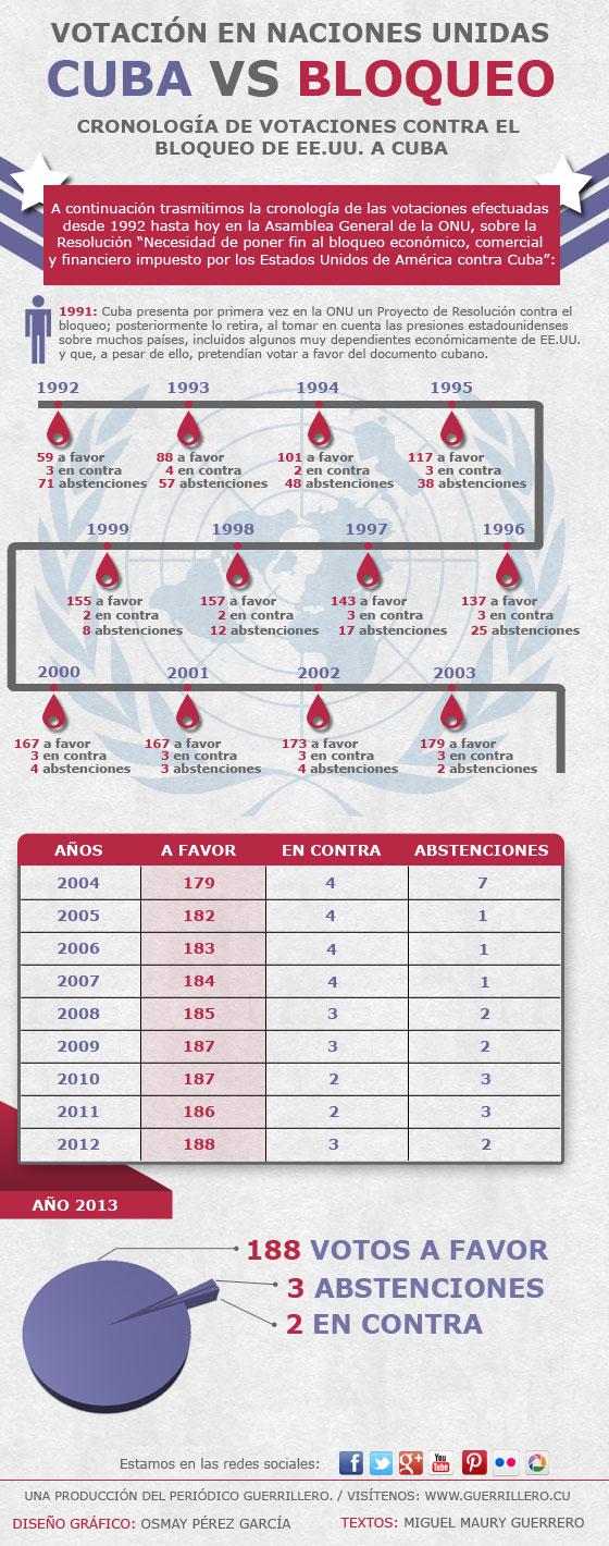 infografia_bloqueo_vs_cuba