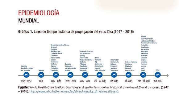 Zika-infografia