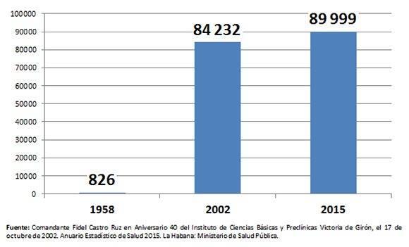Figura 3. Enfermeros graduados en Cuba según periodo de formación.