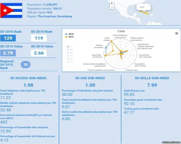 Gráfica de Cuba correspondiente al informe de la UIT