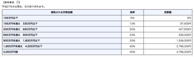 No_2260 所得税の税率|所得税|国税庁