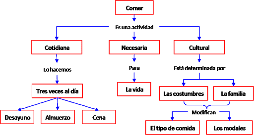 como se hace un mapa conceptual