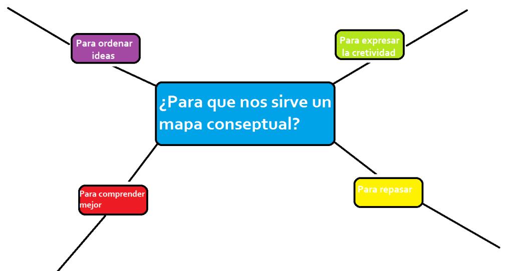 para que sirve un mapa conceptual