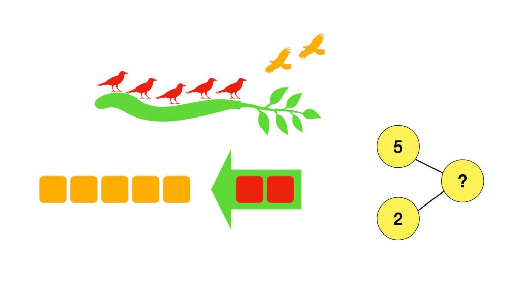 Singapore maths pictorial stage