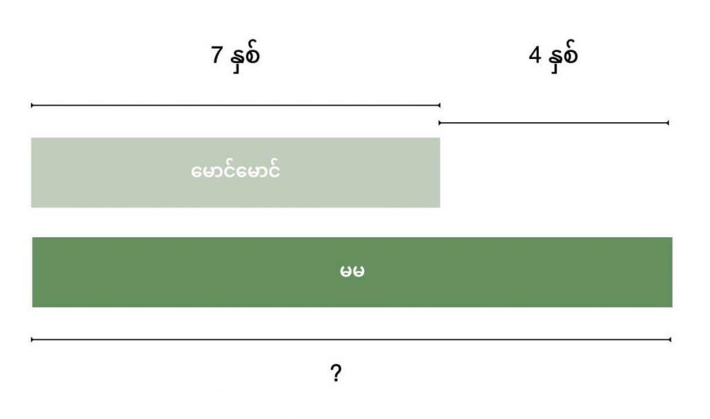Basic bar model