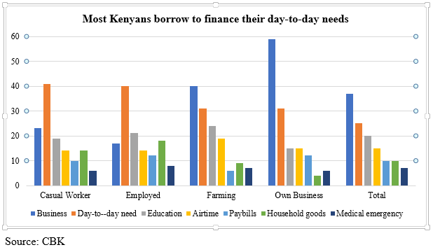 The Digital Credit Wave in East Africa: What Went Wrong?