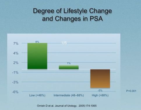 Degree of Lifestyle Change and PSA Levels: Combining both groups and dividing into three groups on the basis of the lifestyle changes they made shows that those with the least lifestyle change had the greatest increase in PSA, whereas those with the most lifestyle change had drops in PSA