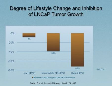 Degree of Lifestyle Change and Inhibition of Tumor Growth: When prostate cancer cells were introduced into serum taken from research participants those who made the most lifestyle change had the greatest inhibition of cancer cell growth