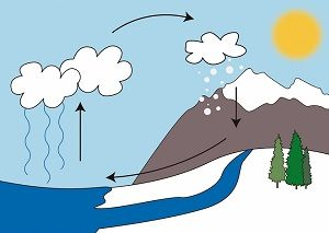 cuento infantil sobre el ciclo del agua