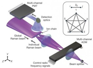 Dibujo20160803-five-atom-quantum-computer-nature18648-f1-580x426