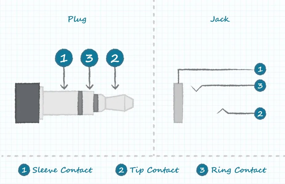 Understanding Audio Jack Switches and Schematics | CUI Inc