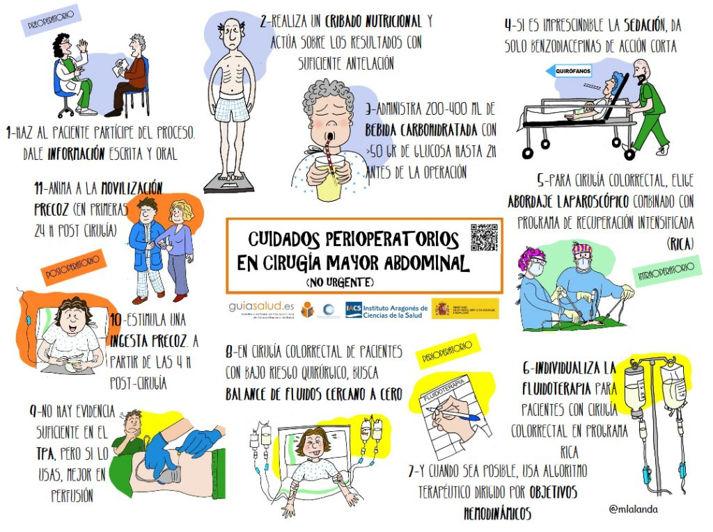 Cuidados perioperatorios en Cirugía Mayor Abdominal: #Infografía