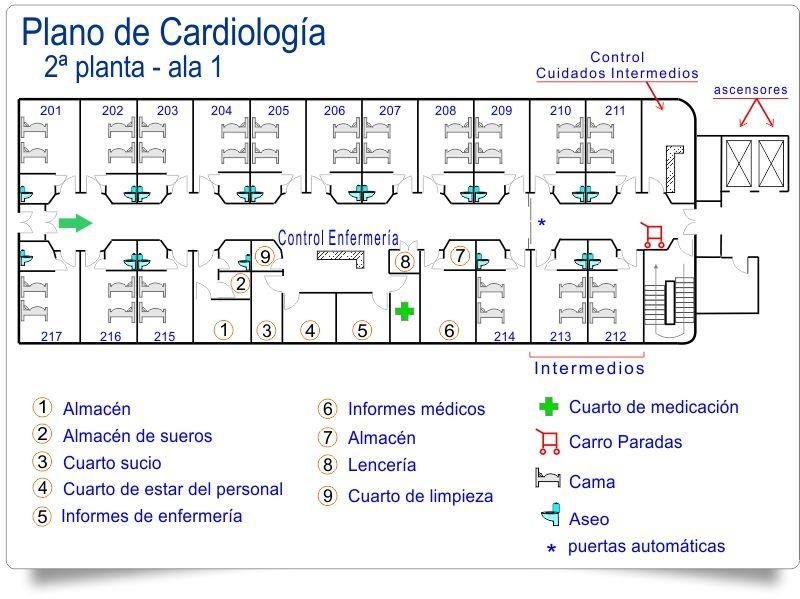 Soy del Pool Cardiologa 2 ala 1 DUE  Cuidandotenet