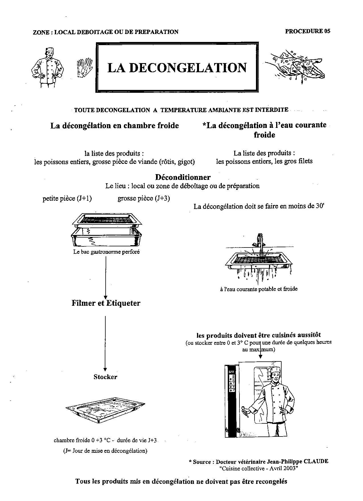 Fiche Technique Recette Cuisine Collectivite   Les Procedures En Hygiene Et Securite En Restauration En Haccp