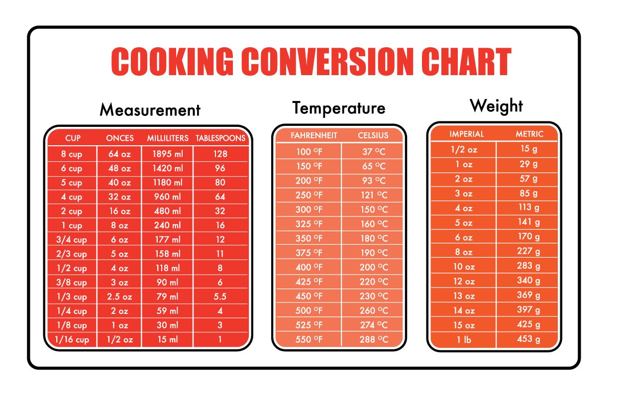 Cooking Ingre Nt Measurement Conversion Tool Baking