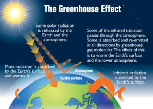 Explicativo sobre o efeito estufa (inglês)