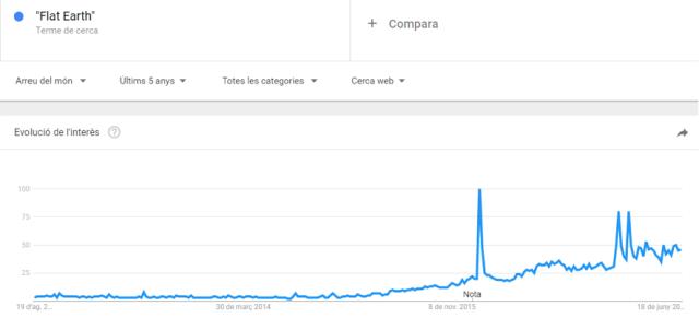 """Búsqueda de """"Flat Earth"""" en Google Trends."""