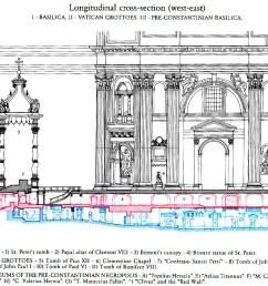 saint peters basilica three levels of st peter s basilica [ 1281 x 862 Pixel ]