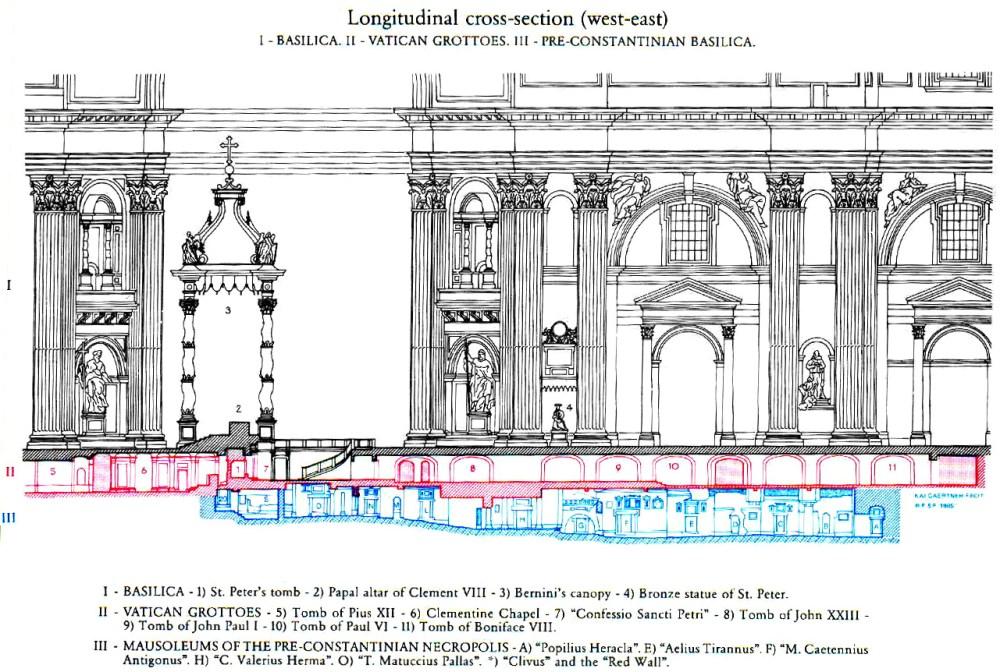 medium resolution of saint peters basilica three levels of st peter s basilica