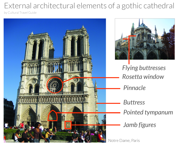 cathedral architecture gothic arches diagram 94 vw jetta parts what is a cultural travel guide external elements