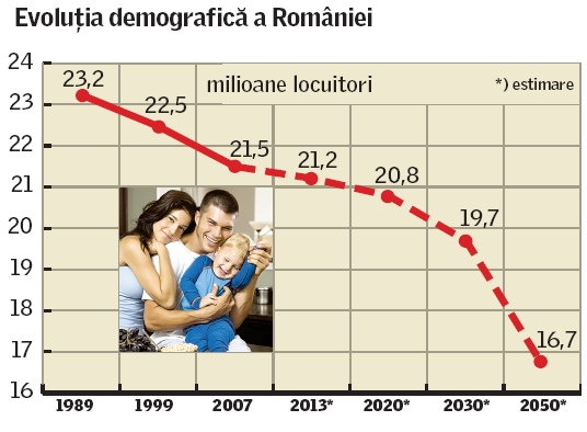 descrestere-demografica