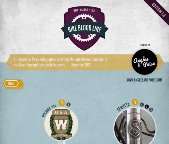 new england bicycle bloodline infographic framebuilders