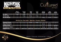 Nectar Tea Feeding Chart | Cultured Biologix