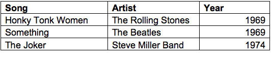 Guitar Star Chart 3