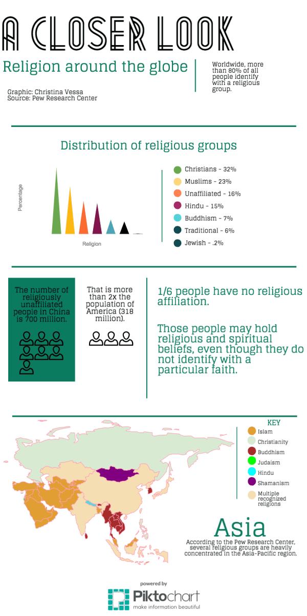 VISUAL: A closer look: Religion around the globe