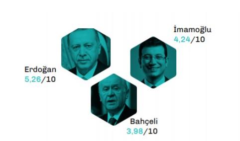 Mart ayına kıyasla puanını 0,19 arttıran Devlet Bahçeli, 3,98 puan ile Mansur Yavaş'ı geçerek üçüncü sırada yer aldı. Mansur Yavaş ise 3,62 puanla dördüncü sıraya geriledi. Mart ayı puanlarına göre, Erdoğan, İmamoğlu ve Yavaş puan kaybı yaşarken, puan kaybının en çok olduğu lider ise 0.28 puan ile Recep Tayyip Erdoğan oldu.