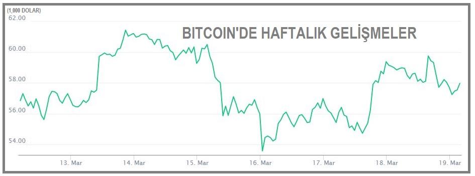081449210 kriptopara bitcoin 60000 dolardan dondu 1