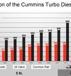 evolution cummins turbo diesel power [ 1434 x 1000 Pixel ]