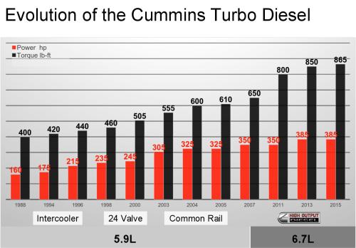 small resolution of evolution cummins turbo diesel power
