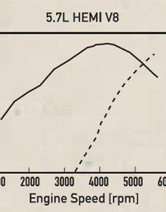 hemi  horsepower and torque graph also dodge chrysler  engine specs rh cumminshub