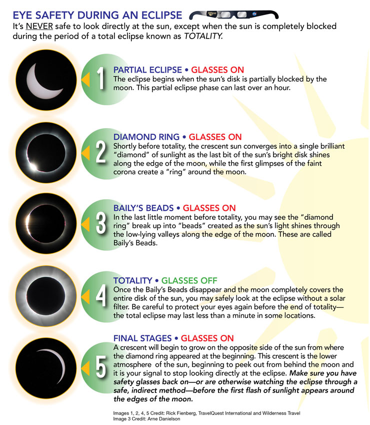 Eye Safety during Solar Eclipse | www.cupcakesandthecosmos.com