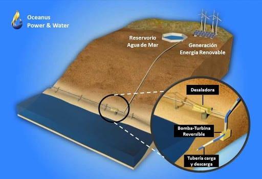 Oceanus y EDF avanzan en el primer proyecto integrado de almacenamiento de energía y agua desalinizada del mundo en Chile