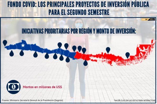 Fondo Covid: Gobierno apuesta por activar US$ 6.000 millones en inversiones en el segundo semestre