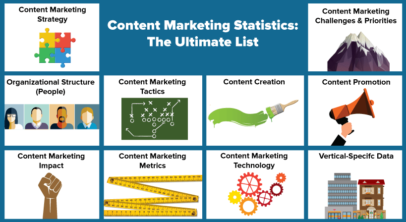 content marketing statistics the ultimate list