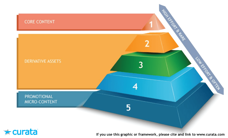Content-Marketing-Pyramid-3-levels