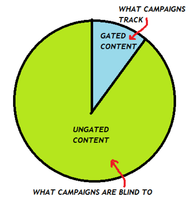salesforce campaign influence blind spot