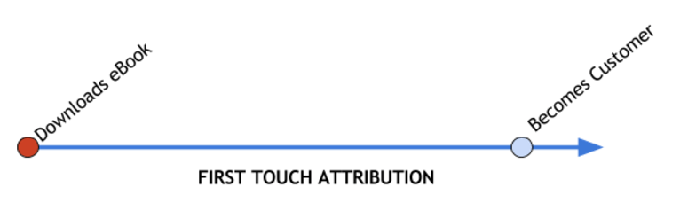 First_Touch_Attribution_example