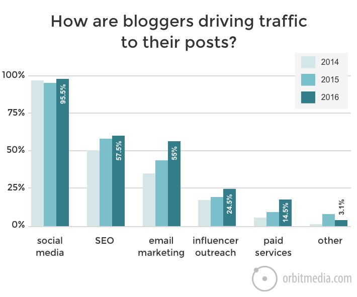 Blog traffic channels